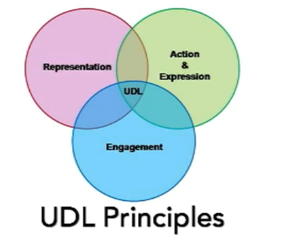 universal design for learning Universal design is a framework for designing classrooms and curricula that enables all individuals to gain knowledge, skills, and enthusiasm for learning udl is a way of thinking about the organization of supports and instruction for students.